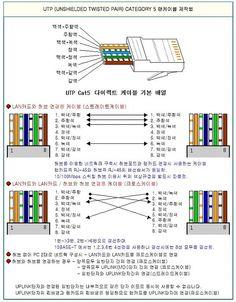 랜케이블 결선 - 크로스 > 기술자료 | 아이네스트