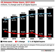 Amazon Prime Membership Growth Will Drive a Record-Setting Prime Day - eMarketer Trends, Forecasts & Statistics Amazon Prime Membership, Amazon Prime Day, Digital Marketing