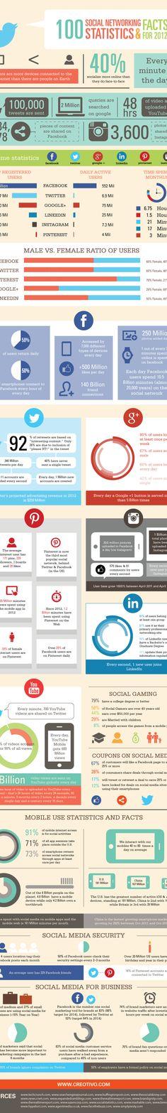 100 social media statistics