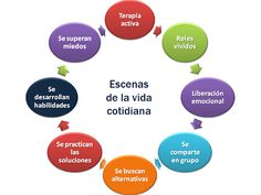 El Psicodrama es una forma de psicoterapia, ideada por Jacob Levy Moreno, inspirada en el teatro de improvisación y concebida inicialmente como grupal o psicoterapia profunda de grupo. A lo largo del siglo XX se han desarrollado planteamientos que han acercado al Psicodrama a la psicoterapia individual: el psicodrama bipersonal (Dalmiro Bustos, 1975, 1985, 2007, Rosa Cukier, 1992, Teodoro Herranz, 1999). http://es.wikipedia.org/wiki/Psicodrama