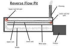 reverse-flow-pit.jpg (714×535)