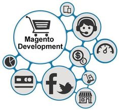 Magento is a powerful open-source eCommerce platform and can create great online eCommerce website to help scale and grow their online business by integrating various expansions and solutions for all your needs and challenges. Auckland, Web Company, Ecommerce Platforms, Open Source, Website, Online Marketing, Online Business, Scale, Challenges