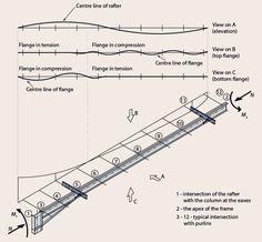 Portal frames - SteelConstruction.info Engineering Careers, Civil Engineering, Life Cycle Assessment, Thermal Mass, Steel Frame Construction, Steel Buildings, Steel Structure, Life Cycles, Portal