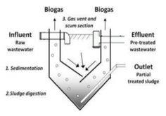 imhoff biogas tank