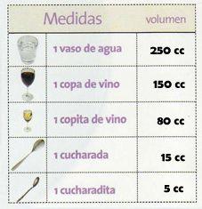 tabla equivalencia medidas líquidos