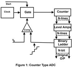 Analog to Digital Conversion (ADC)   Electronics   Analog ...