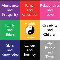 I have decided to look more closely & seriously at using  #fengshui principles and applications throughout my #home.
