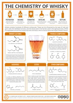 Why does Whiskey taste so good? Here's the science behind whiskey.