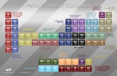 Periodical Table of Composers