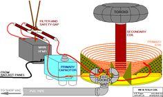 Tesla Coil diagram https://www.facebook.com/pages/Nikola-Tesla-Society/1436046126645507
