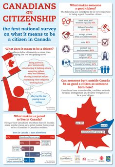 Canadians on Citizenship. The First national survey on what it means to be a citizen in Canada.