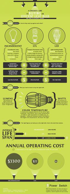 Consumer's Guide to Buying an Efficient Light Bulb [Infographic]. If you have not switched to CFL or LED...this shows you why that is a good idea to switch!