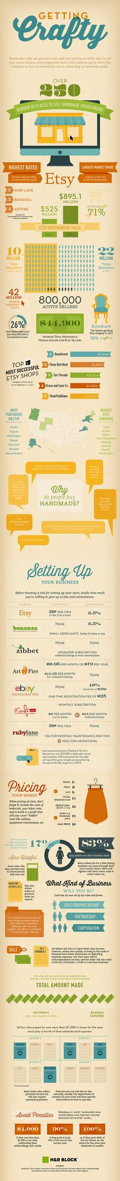Getting Crafty: Cute infographic on steps on how to sell handmade goods over the Internet. Getting Crafty: Cute infographic on steps on how to sell handmade goods over the Internet. Crafts To Make And Sell, How To Make Money, Barn Wood Crafts, Easy Jobs, Selling On Ebay, Sell On Etsy, Craft Fairs, Making Ideas, Fundraising