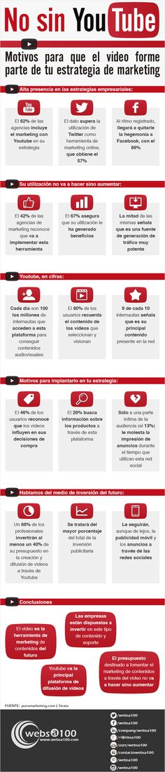 Motivos para que el vídeo forme parte de tu estrategia de marketing #infografia #infographic #marketing