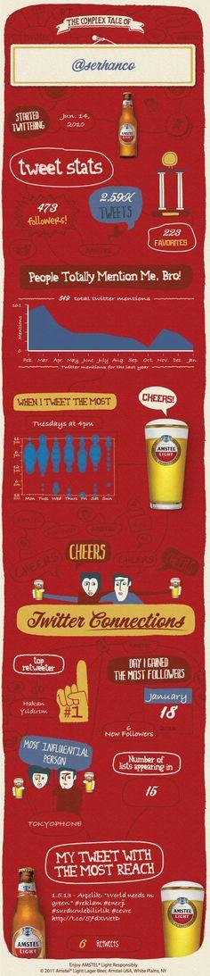 #infografik #infographic #twitter #socialmedia #social #socialnetworks #me #amstel #digital