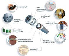 Sistemul de ventilatie PRANA este un produs inovator atat pentru clientii casnici cat si cei industriali.  Datorita tehnologiei revolutionare de dublu flux, admisia si evacuarea aerului se produce simultan si continuu, iar aceasta inseamna un debit dublu de aer fata de recuperatoarele clasice cu flux reversibil care trebuie sa fie montate obligatoriu cate doua in aceiasi incapere pentru a nu crea diferente de presiune.
