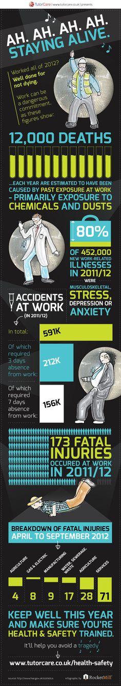 It is unfortunate and startling how many injuries, illnesses and deaths are related to the work place every year.