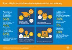 Ratio of female/male entrepreneurship activity in Ghana = 121:100. Gender-GEDI insights: http://del.ly/6011cMd1  #DWEN