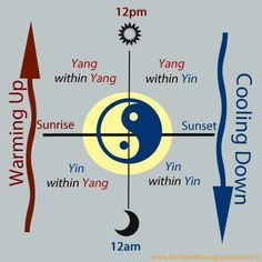 Yin and Yang shifting through the day  #Acupressure #TCM #meridian #massage >> Big Tree School of Natural Healing