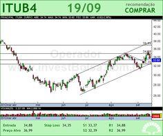 ITAUUNIBANCO - ITUB4 - 19/09/2012 #ITUB4 #analises #bovespa
