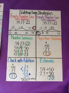 subtraction strategies anchor chart                                                                                                                                                                                 More