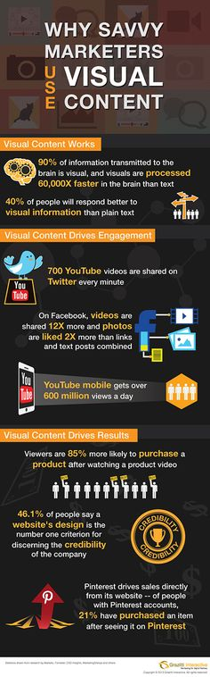 Visual Content has become a rage in the digital marketing world. To know how visual content is driving marketing strategies and delivering results.Here is an infographic with interesting facts showing importance of visual content. Inbound Marketing, Marketing Digital, Business Marketing, Content Marketing, Internet Marketing, Online Marketing, Social Media Marketing, Marketing Strategies, Marketing Dashboard