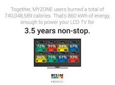 MYZONE Global Challenge II Calories Burned
