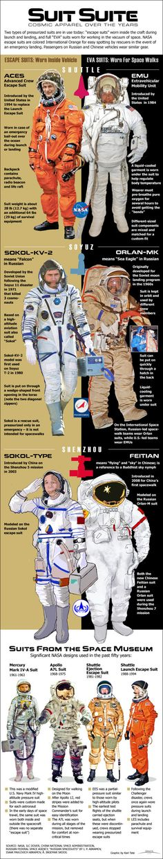Cosmic apparel throughout history for the American, Russian and Chinese space programs. #Infographic