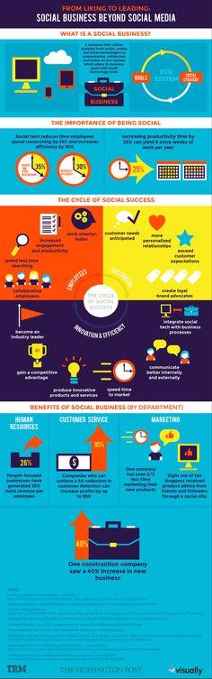 Der Social Business Nutzen - Infografik