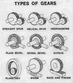 BSc Engineering Technoloy: Types of GEARS  Types of GEARS A gear or cogwheel is a rotating machine part having cut teeth, or cogs, which mesh with another toothed part in order to transmit torque, in most cases with teeth on the one gear being of identical shape, and often also with that shape on the other gear.  Two or more gears working in tandem are called a transmission and can produce a mechanical advantage through a gear ratio and thus may be considered a simple machine.
