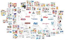 Brands Chart, take your pick. When going to the supermarket we think we have a wide variety of products to buy, but do we really?