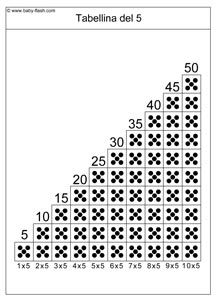 scaletta tabellina5 Math Games, Mathematics, Coding, Teaching, Learning Activities, Multiplication Tables, School, Multiplication, Mathematics Games
