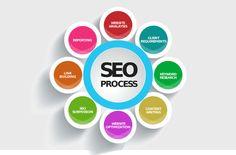 Digital Marketing company, Seo Company in Delhi