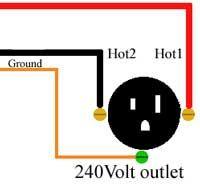 How to wire 240 volt outlets and plugs  sc 1 st  Pinterest : 240 volt wiring color code - yogabreezes.com