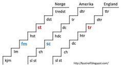 Crochet Symbols ❥ 4U // hf