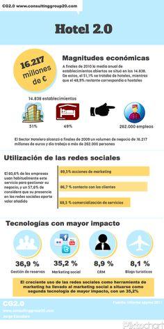 Hotel 2.0 #infografia