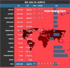 Norwegian | Interanual Junio 2013