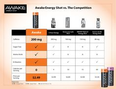 Awake Energy Shots compared to other energy products.