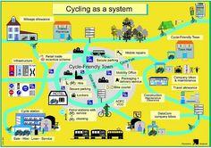 Bicycle Traffic as a system, diagram, German National Bicycle Plan, 2002-2012 by rllayman, via Flickr