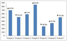 Spice Up #Excel Chart Data Labels – Show Positive/Negative Trend Arrows