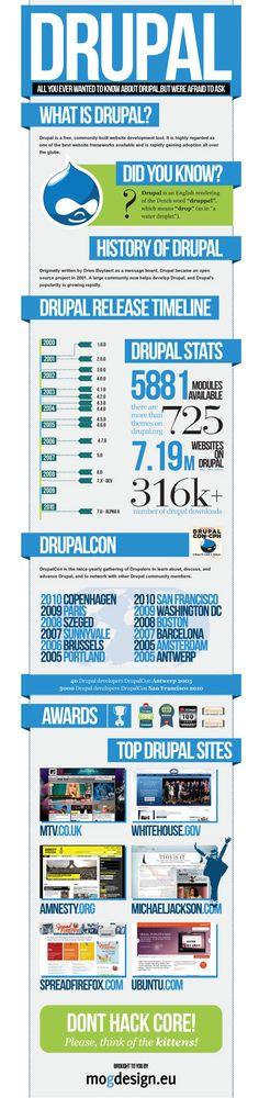 30 infographies et visualisations de données à connaître | BlogDuWebdesign