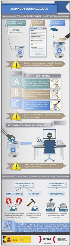 Borrado seguro de datos #infografia #infographic | TICs y Formación