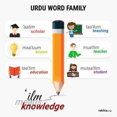 Urdu Etymology
