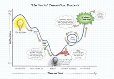 Most people who have tried to do something new in the social sphere - in other words, social innovators - find that there is a roller coaster ride you must take to accomplish your goal (or not) that produces thrills and spills and moments of deep exhilaration and despair. David Brown sent us this diagram mapping the social innovation process that resonated in all its drama with us. Please feel free to share it!