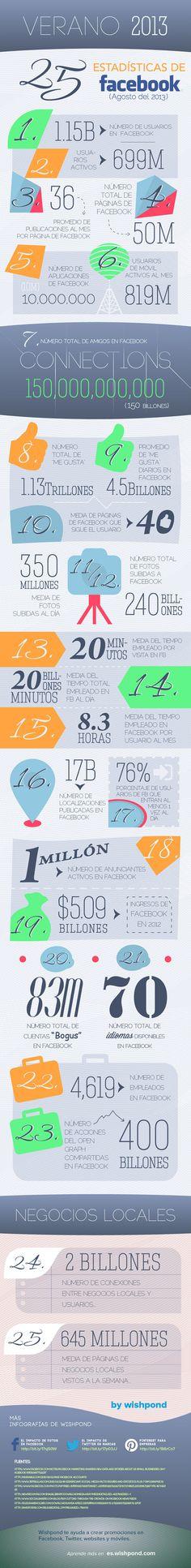 #Infografía sobre las 25 estadísticas de #Facebook ( Agosto 2013)
