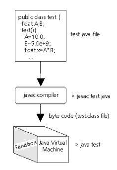 Java Programming Flowchart