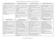Caja de herramientas para trabajar las Inteligencias Múltiples  completa