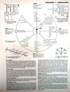 Situación y orientación de la vivienda. Fuente: Neufert, E. El arte de proyectar en arquitectura. Buenos Aires, 1951.