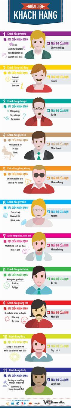 Nhận Diện Khách Hàng và Thái Độ Của Người Bán Hàng - web5ngay.com #web5ngay Xem thêm, 20 ý tưởng kinh doanh nhỏ lẻ: http://www.web5ngay.com/2014/07/20-y-tuong-kinh-doanh-nho-le.html