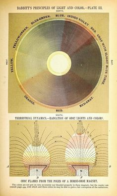 Edwin D. Babbitt - Plate from the principles of light and color, 1878